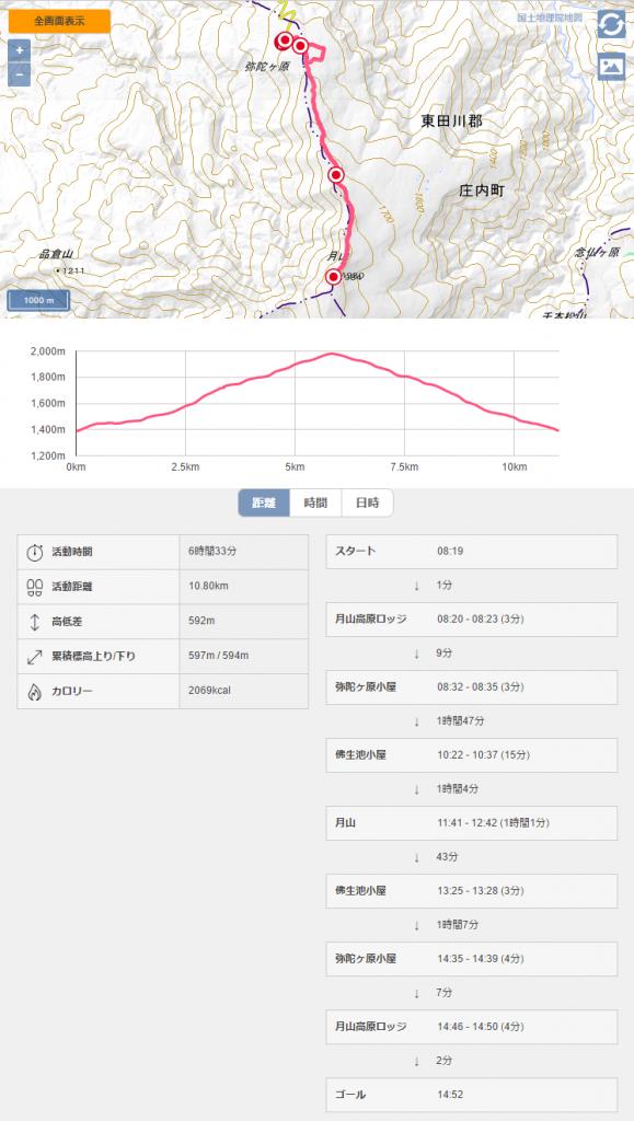 月山 日本百名山 山形百名山 登山記録