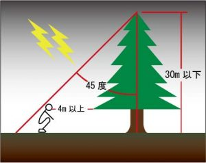 雷 避難方法