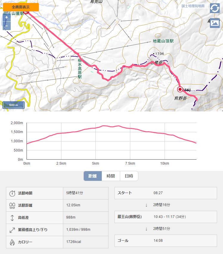 蔵王 熊野岳 日本百名山 山形百名山 登山記録