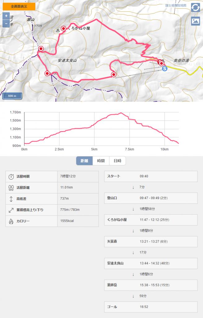 安達太良山 日本百名山 登山記録