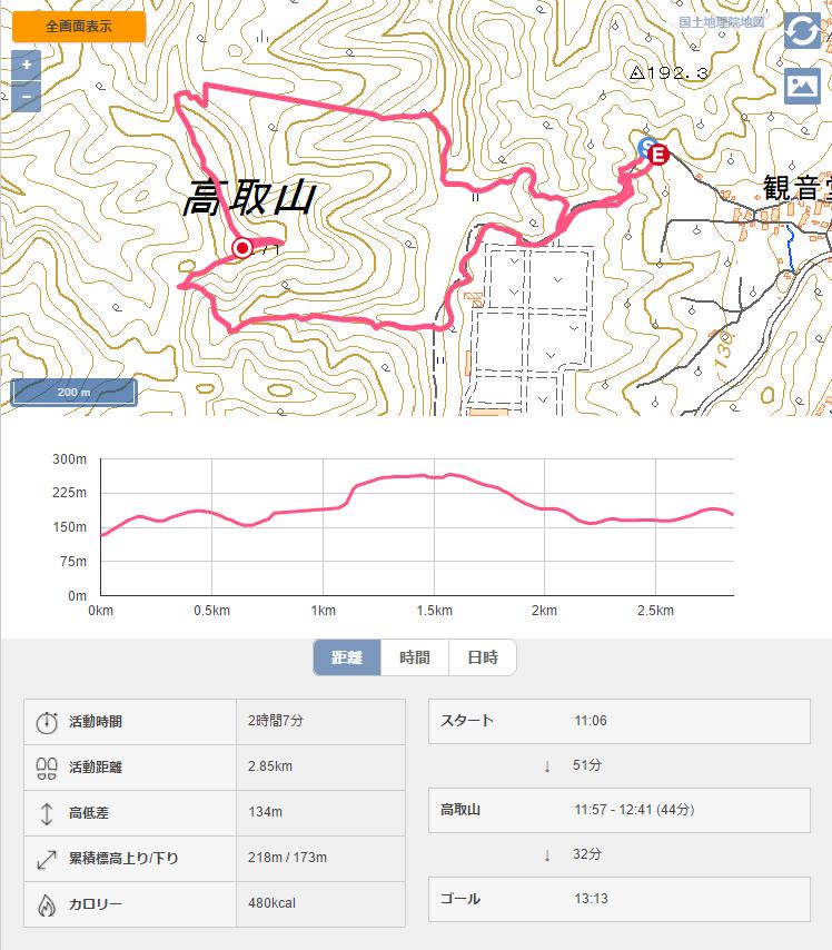 高取山 山形百名山 登山記録