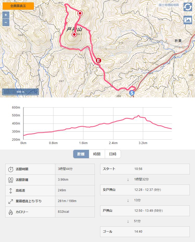 戸神山 登山記録
